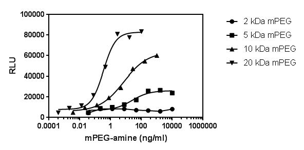 Figure 3. Reactivity of mPEG amines of different molecular weights in the PEG-SP SPARCL assay.