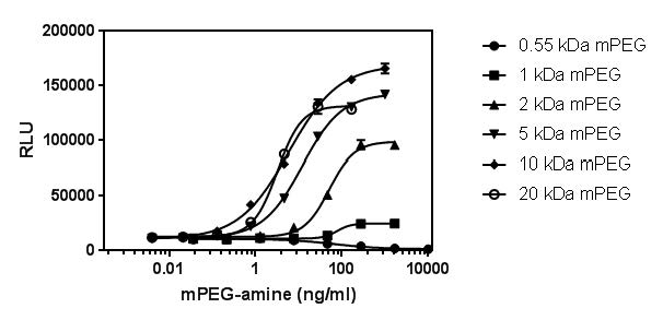 Figure 1. Reactivity of mPEG-amines of different molecular weights in the MPEG-SP assay.
